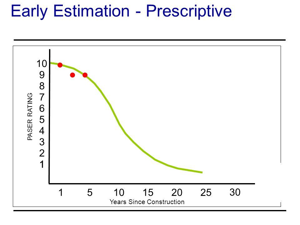 Early Estimation - Prescriptive
