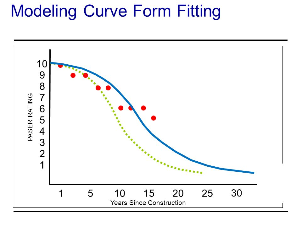 Modeling Curve Form Fitting