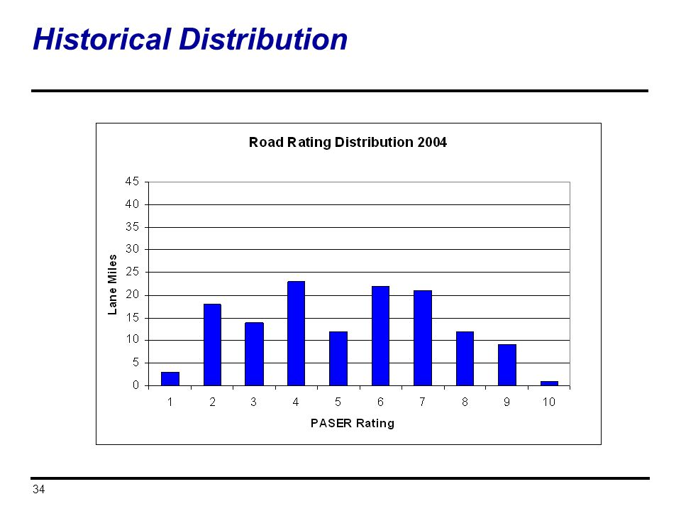 Historical Distribution