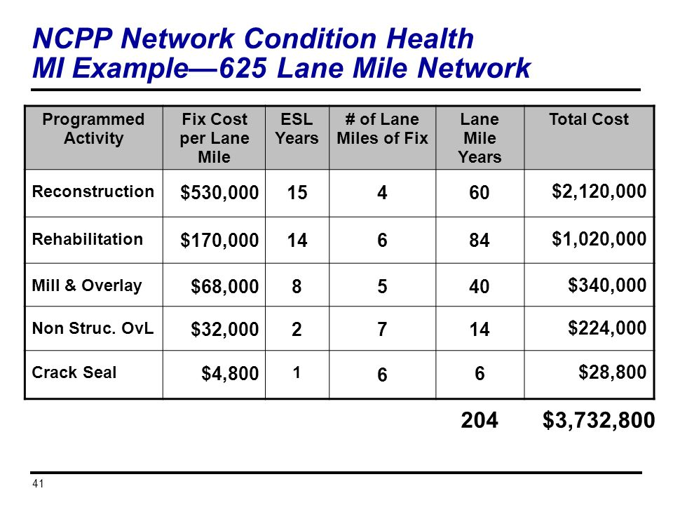 NCPP Network Condition Health MI Example—625 Lane Mile Network
