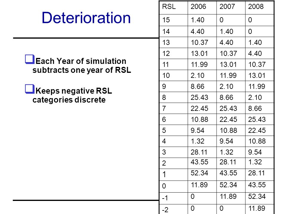 Deterioration Each Year of simulation subtracts one year of RSL