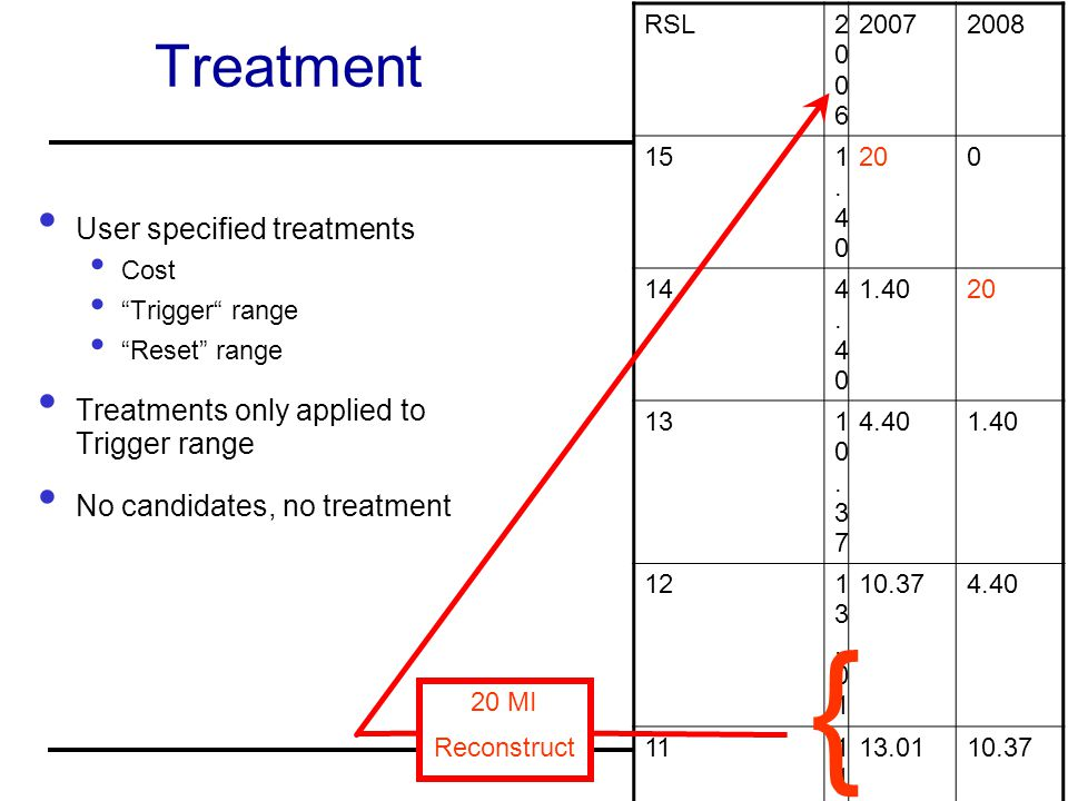 { Treatment User specified treatments