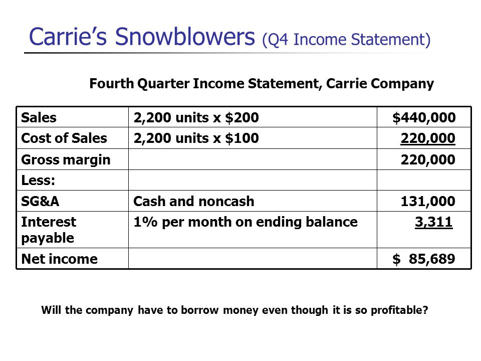 Carrie's Snowblowers (Q4 Income Statement)