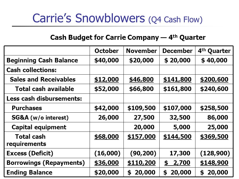 Carrie's Snowblowers (Q4 Cash Flow)