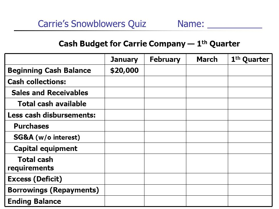 Carrie's Snowblowers Quiz Name: ___________