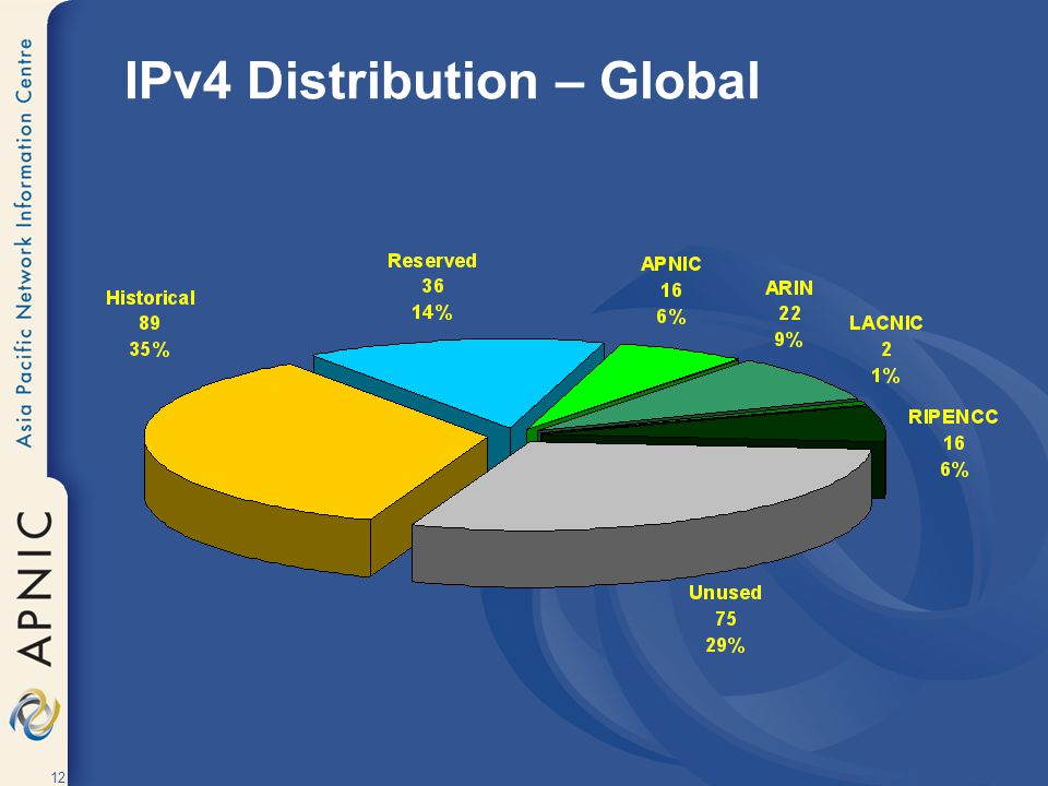 IPv4 Distribution – Global