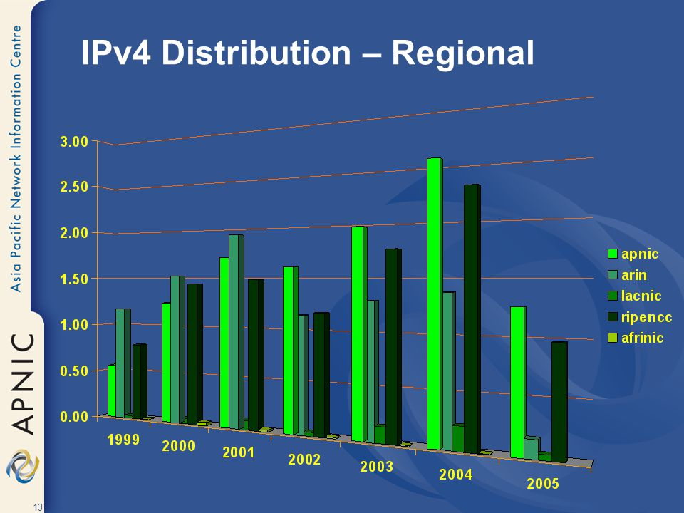 IPv4 Distribution – Regional