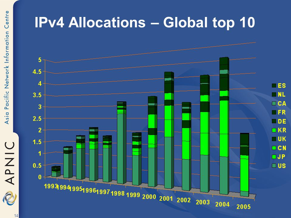 IPv4 Allocations – Global top 10
