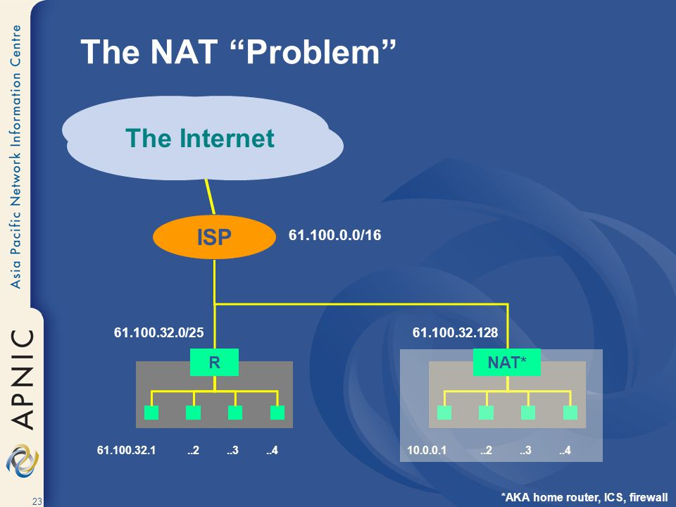The NAT Problem The Internet ISP R NAT* 61.100.0.0/16 61.100.32.0/25