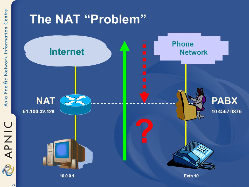 The NAT Problem PABX Internet NAT Phone Network 10 4567 9876