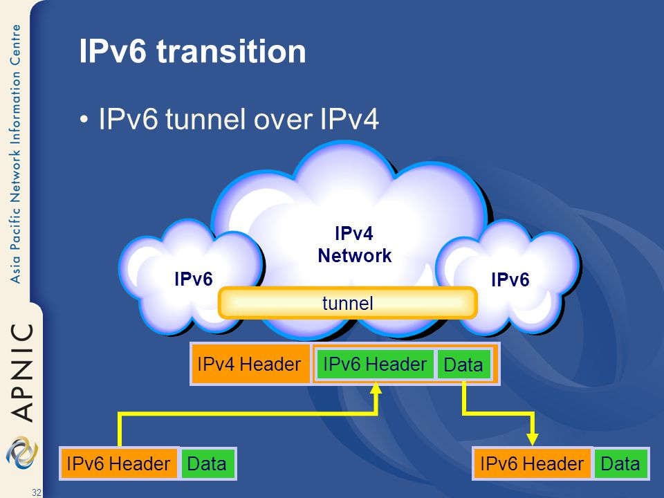 IPv6 transition IPv6 tunnel over IPv4 IPv4 Network IPv6 IPv6 tunnel