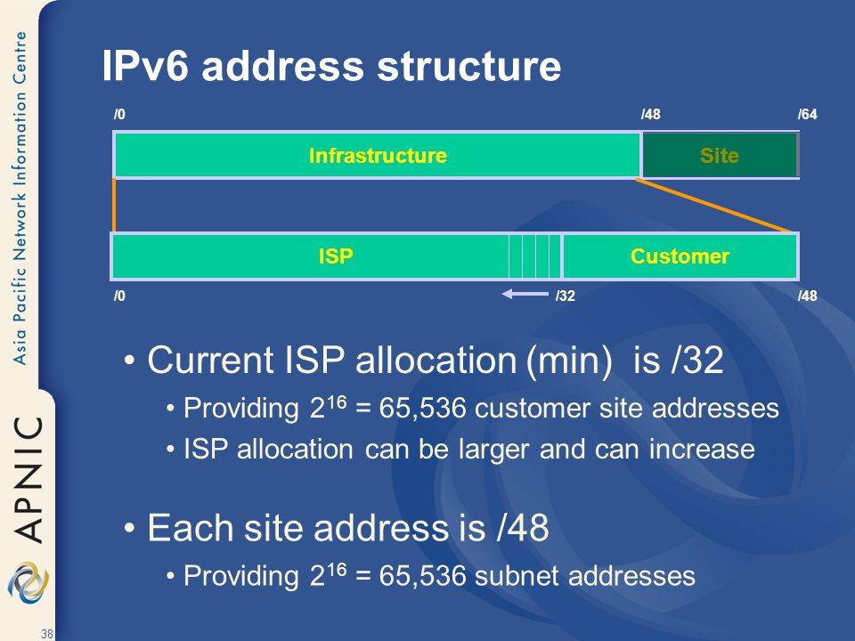 IPv6 address structure Current ISP allocation (min) is /32