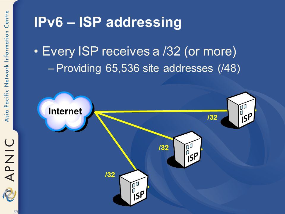 IPv6 – ISP addressing Every ISP receives a /32 (or more)