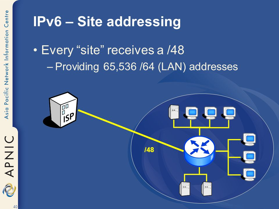 IPv6 – Site addressing Every site receives a /48