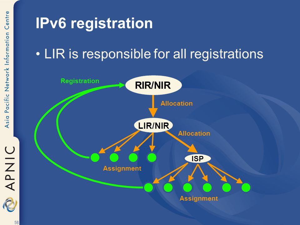 IPv6 registration LIR is responsible for all registrations RIR/NIR