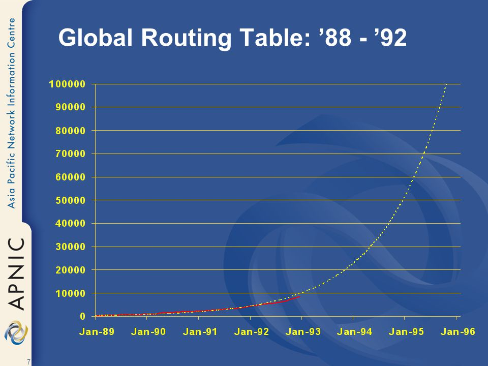 Global Routing Table: '88 - '92