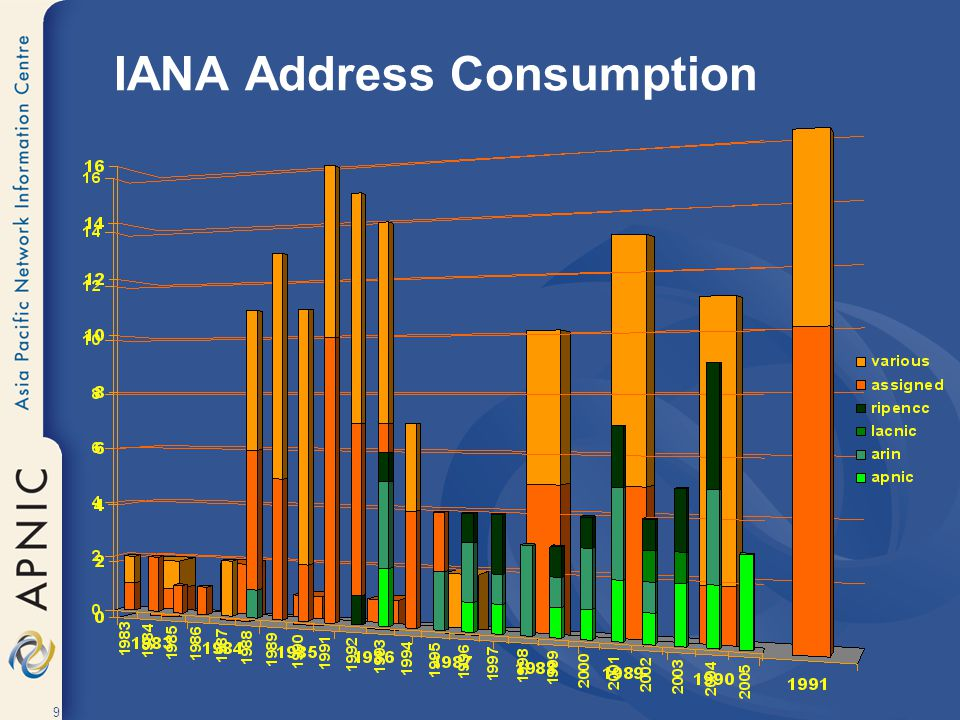 IANA Address Consumption