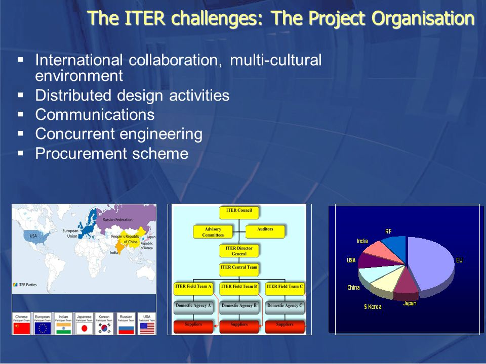 The ITER challenges: The Project Organisation