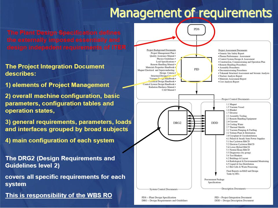 Management of requirements