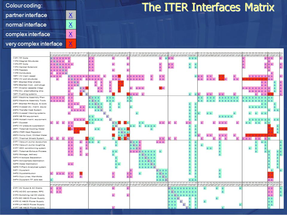 The ITER Interfaces Matrix