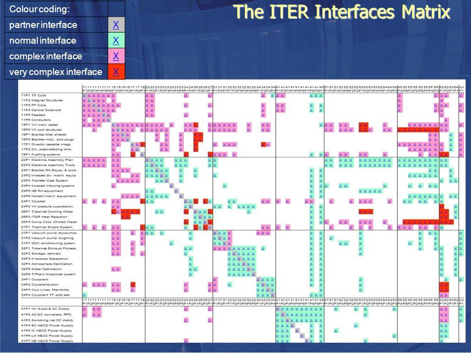 The ITER Interfaces Matrix