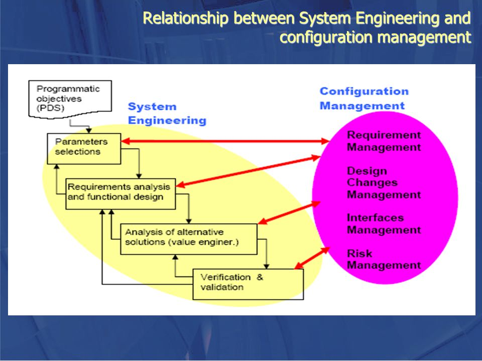 Relationship between System Engineering and configuration management