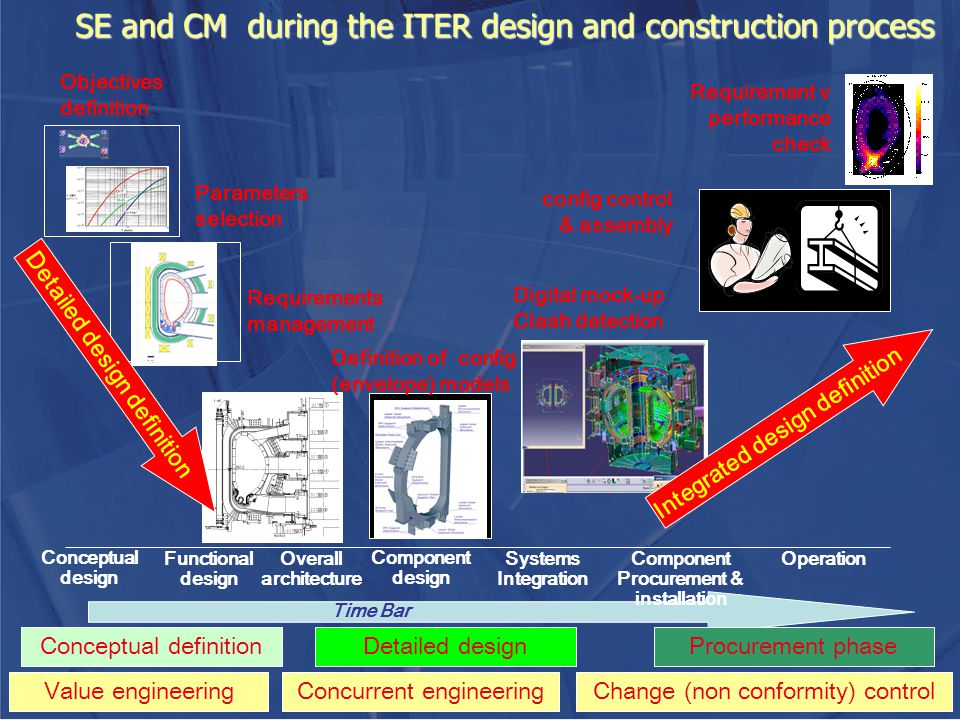 SE and CM during the ITER design and construction process