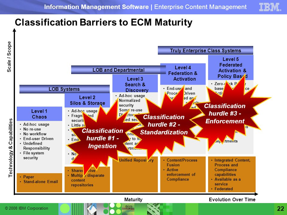 Classification Barriers to ECM Maturity