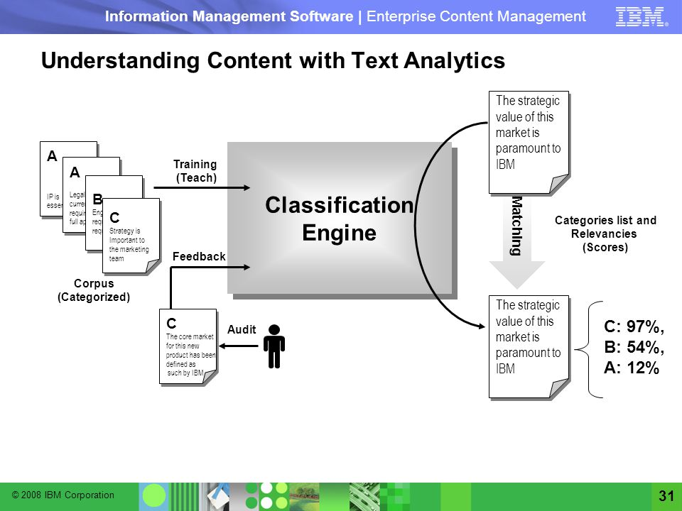 Understanding Content with Text Analytics