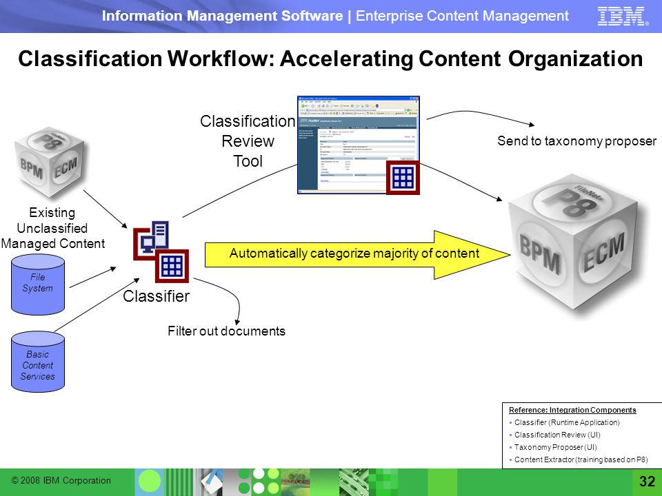 Classification Workflow: Accelerating Content Organization