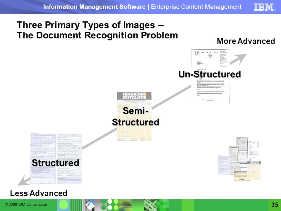 Three Primary Types of Images – The Document Recognition Problem