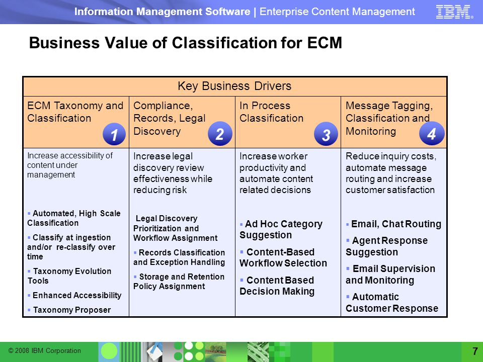 Business Value of Classification for ECM
