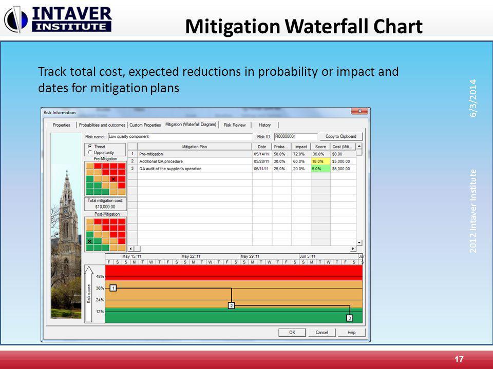 Mitigation Waterfall Chart