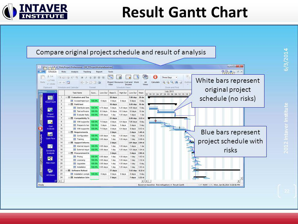 Result Gantt Chart Compare original project schedule and result of analysis. 3/31/2017. White bars represent original project schedule (no risks)