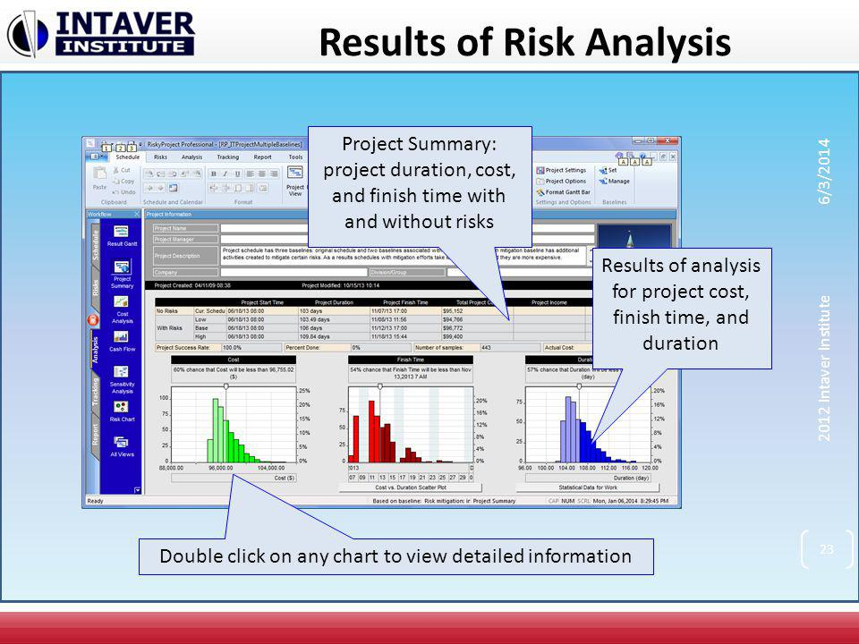 Results of Risk Analysis