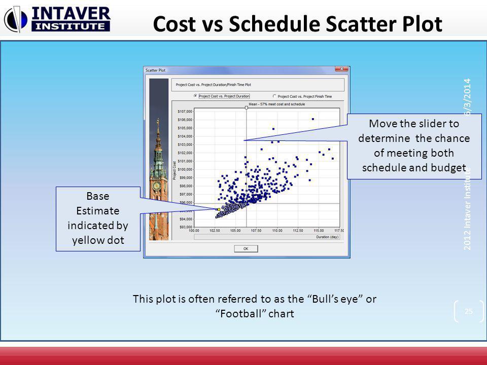 Cost vs Schedule Scatter Plot