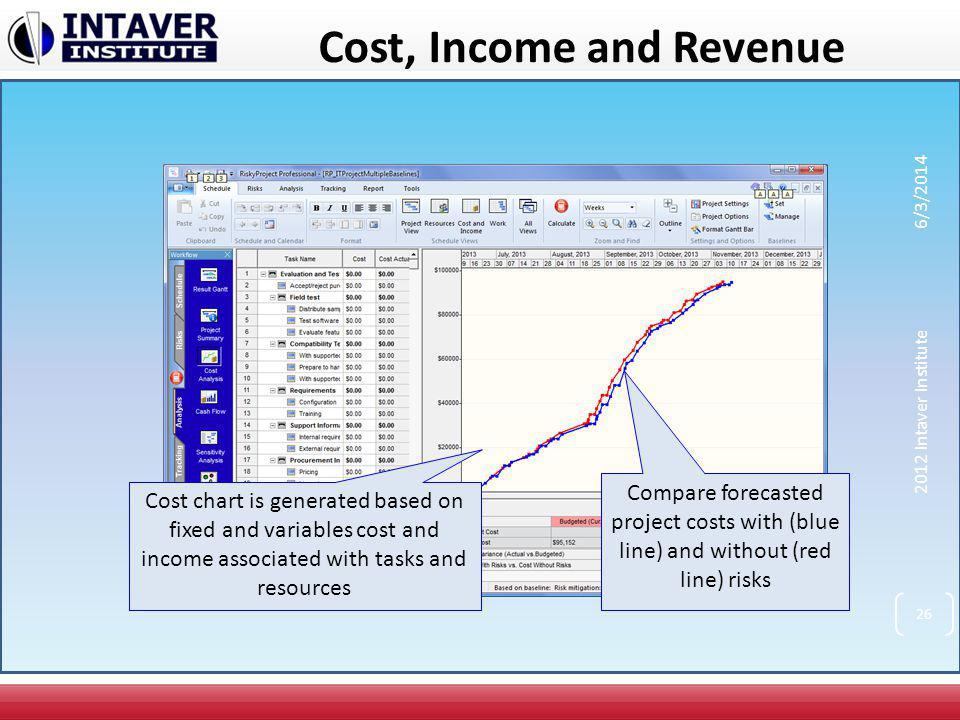Cost, Income and Revenue