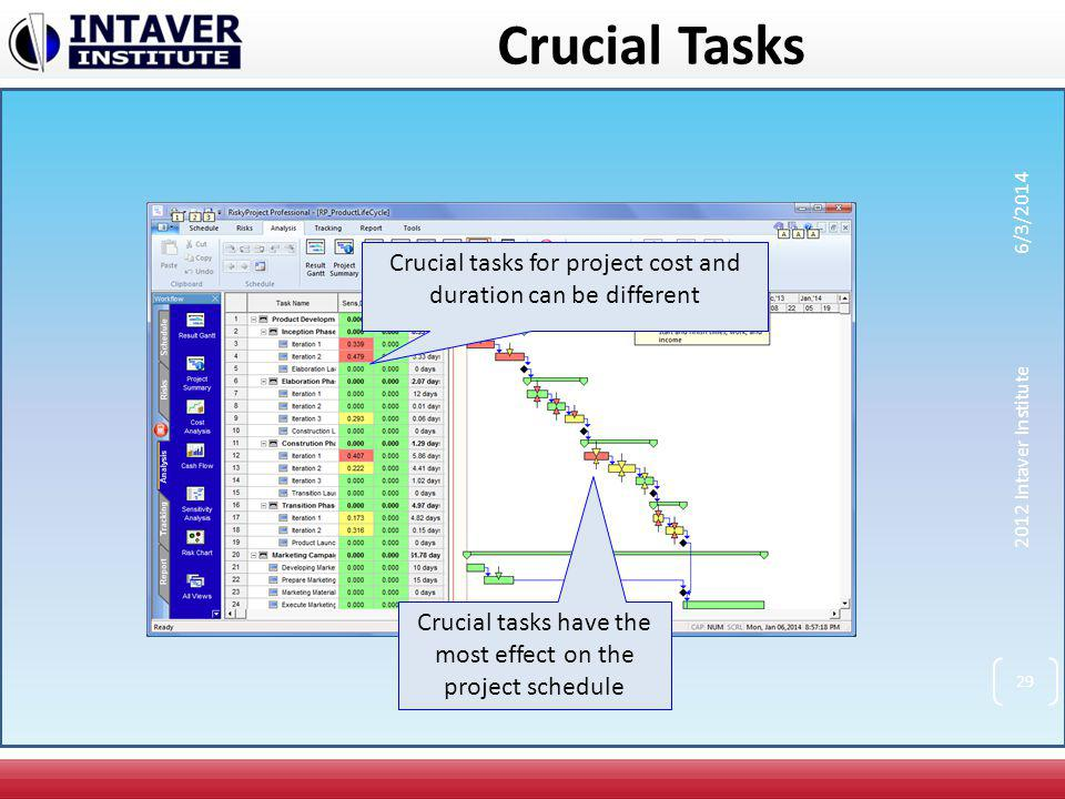 Crucial Tasks 3/31/2017. Crucial tasks for project cost and duration can be different. 2012 Intaver Institute.