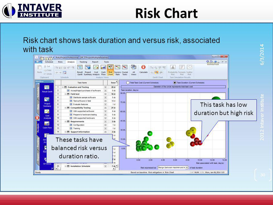 Risk Chart Risk chart shows task duration and versus risk, associated with task. 3/31/2017. This task has low duration but high risk.