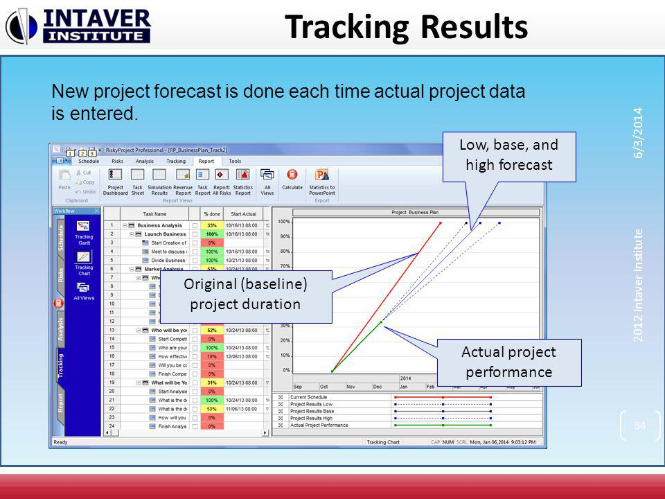 Tracking Results New project forecast is done each time actual project data is entered. 3/31/2017.