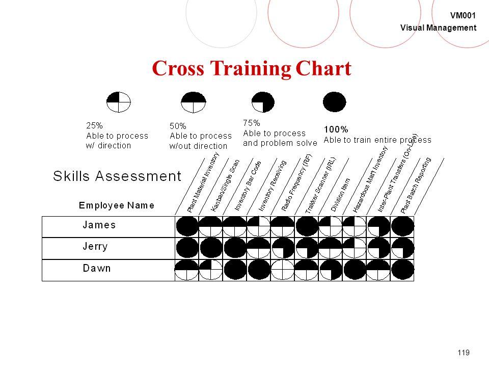 Cross Training Chart