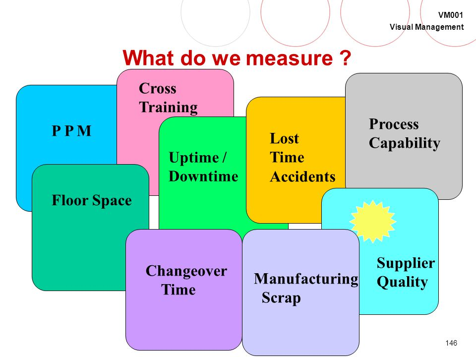 What do we measure Cross Training P P M Process Capability Lost Time