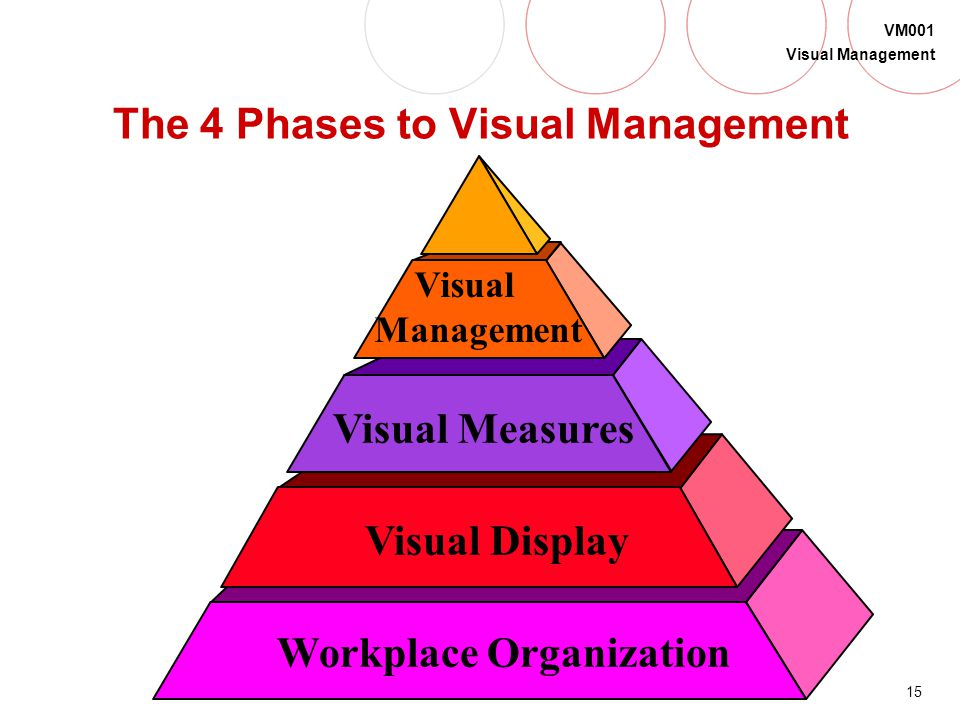 The 4 Phases to Visual Management
