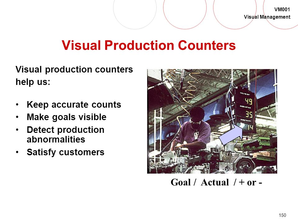 Visual Production Counters