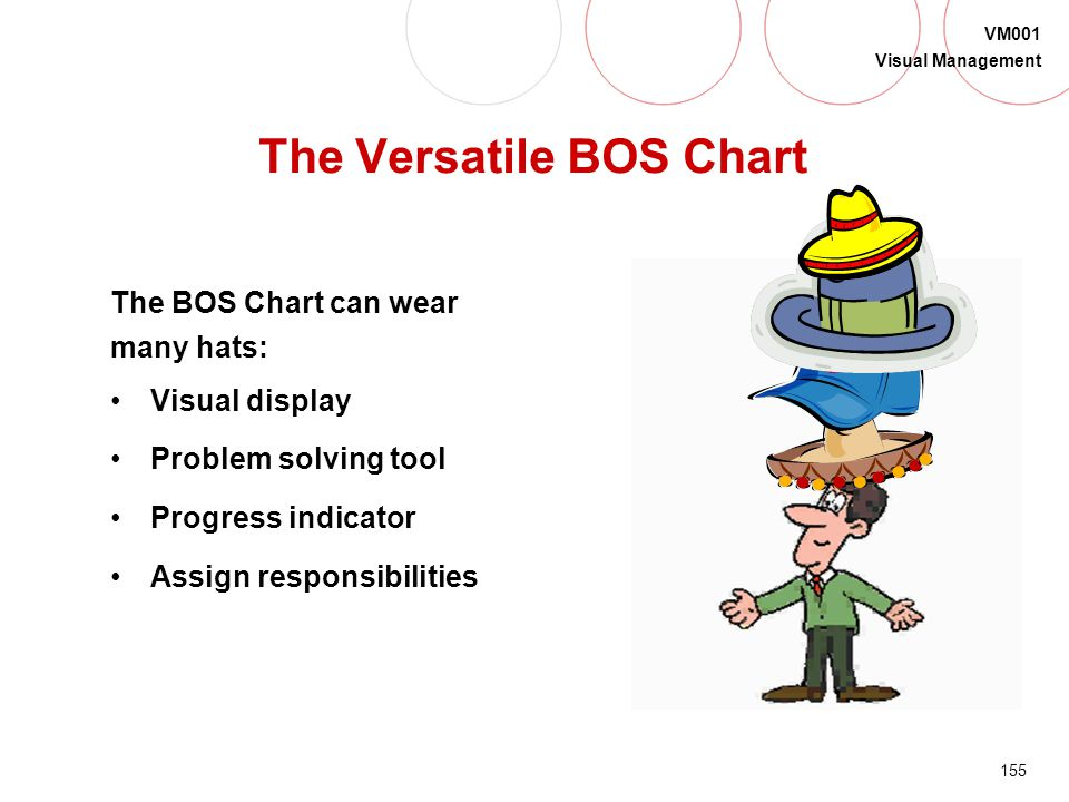 The Versatile BOS Chart