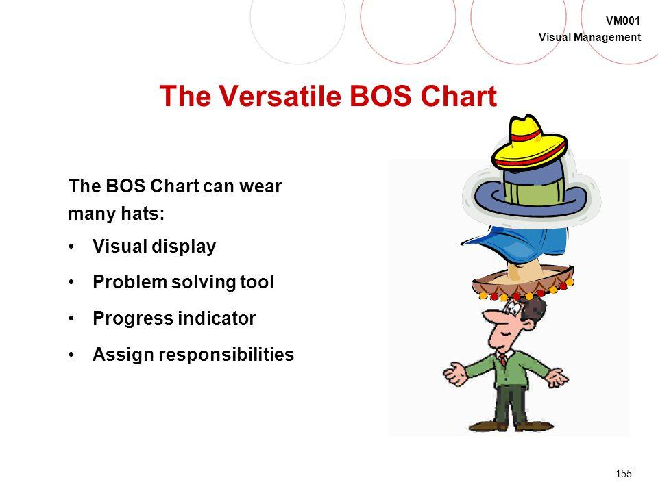 The Versatile BOS Chart