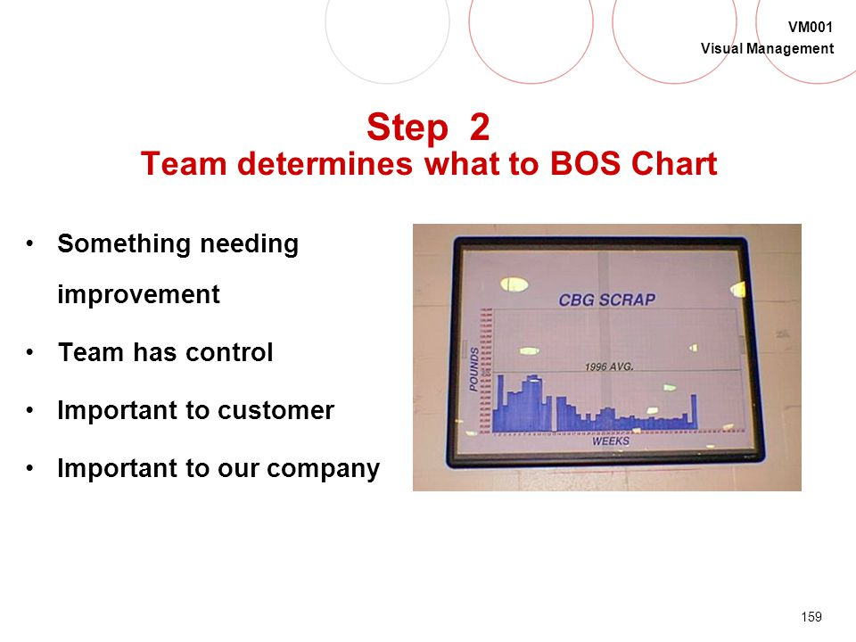 Step 2 Team determines what to BOS Chart