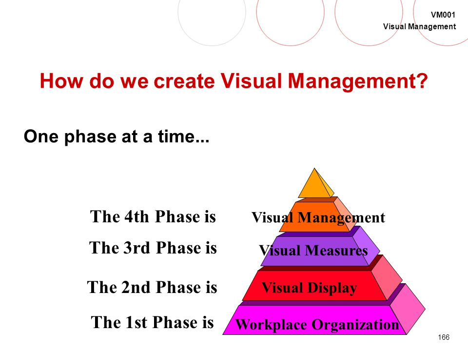 How do we create Visual Management
