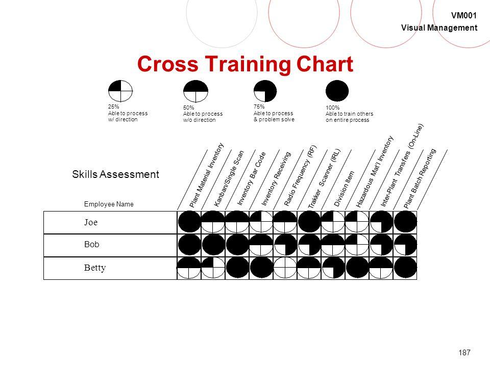 Cross Training Chart Skills Assessment Joe Betty Bob