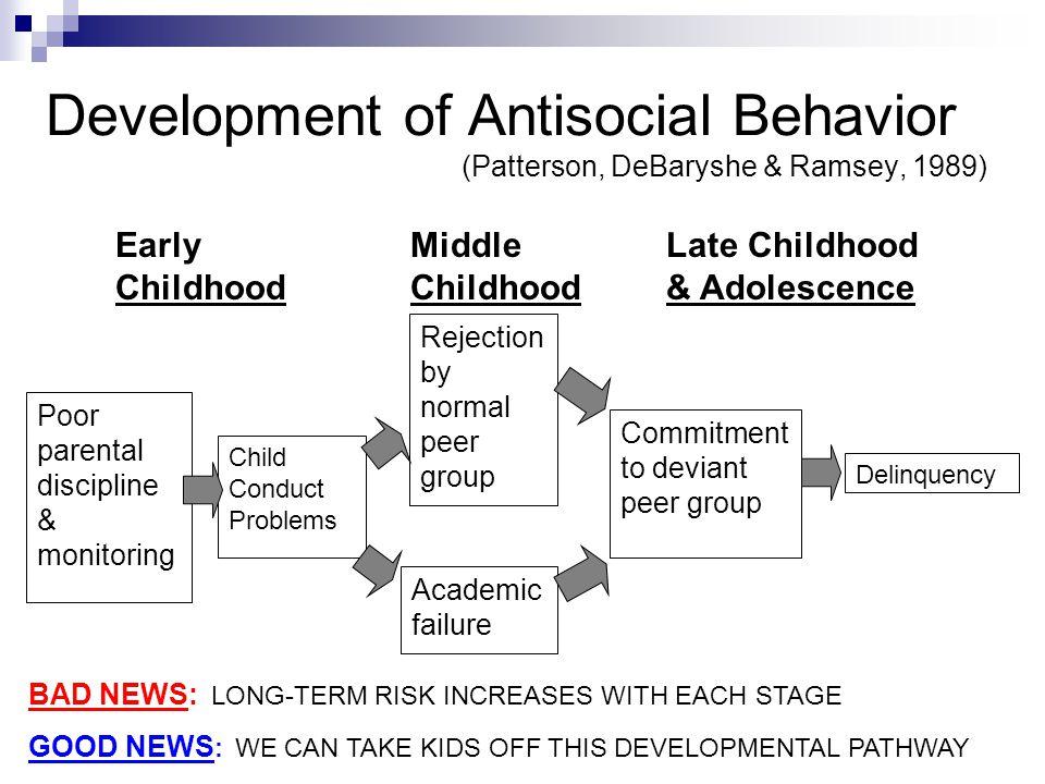 Development of Antisocial Behavior (Patterson, DeBaryshe & Ramsey, 1989)